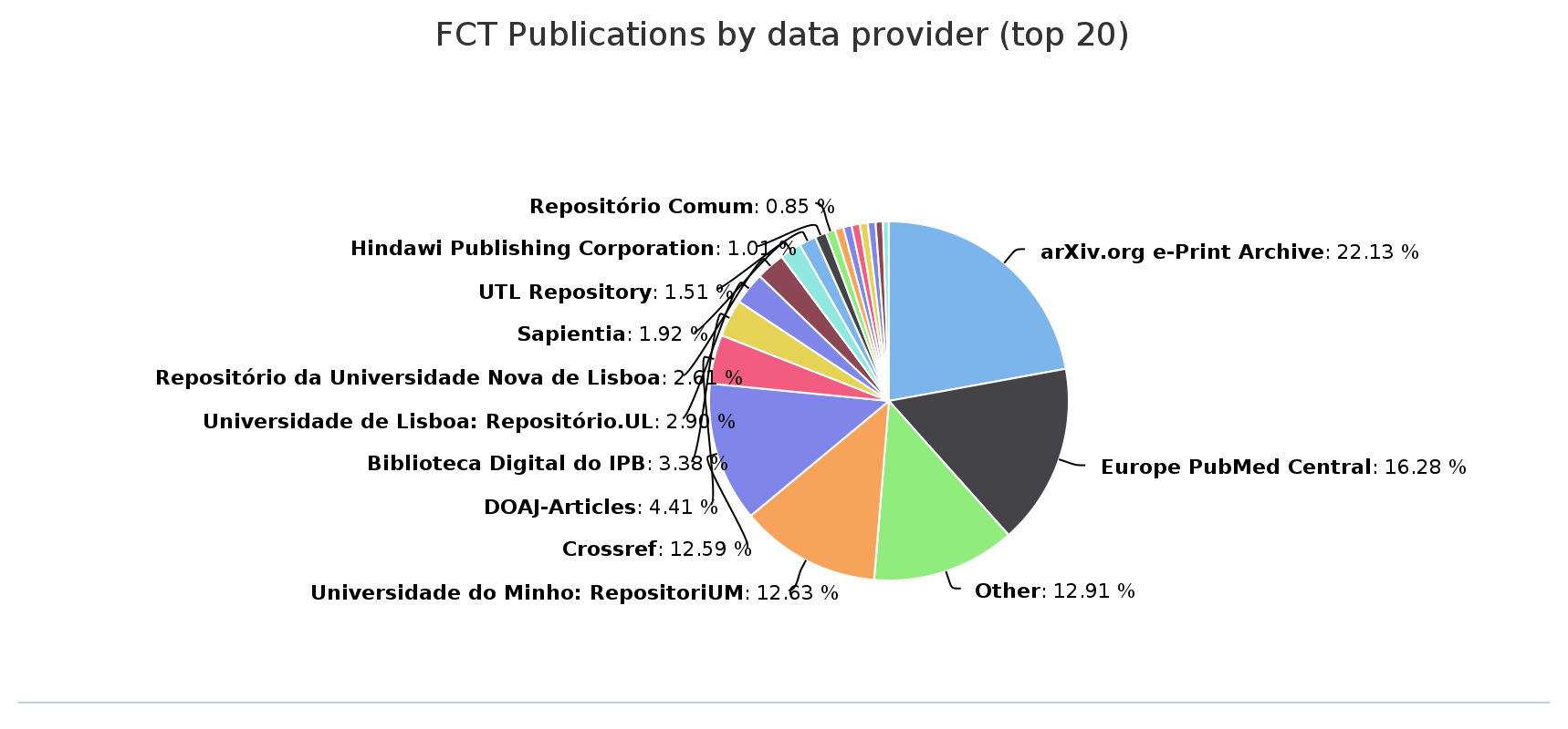 FCT_OpenAIRE_data_providers_may2015